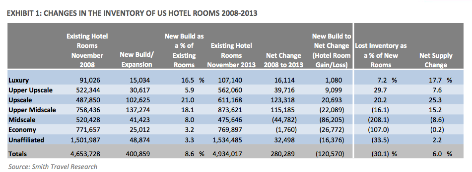 STR Changes in the Inventory of US Hotel Rooms 2008 through 2013