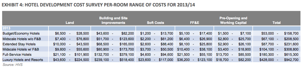 HVS HOTEL DEVELOPMENT COST SURVEY PER-ROOM RANGE OF COSTS FOR 2014