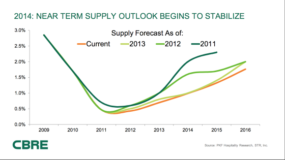 Near Term Hotel Supply Outlook 2016
